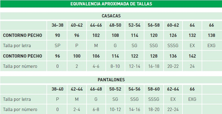 Tabla de Tallas aproximada
